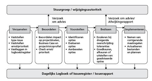 Thema wijziging pink elephant nederland