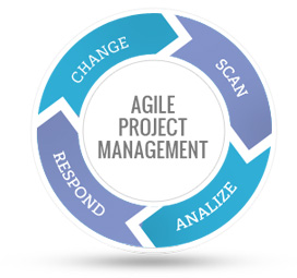 agile project management tools Need a simple project management software to manage your team check-out our valuable and unique top 15 pm applications 2017 many companies are adopting agile.