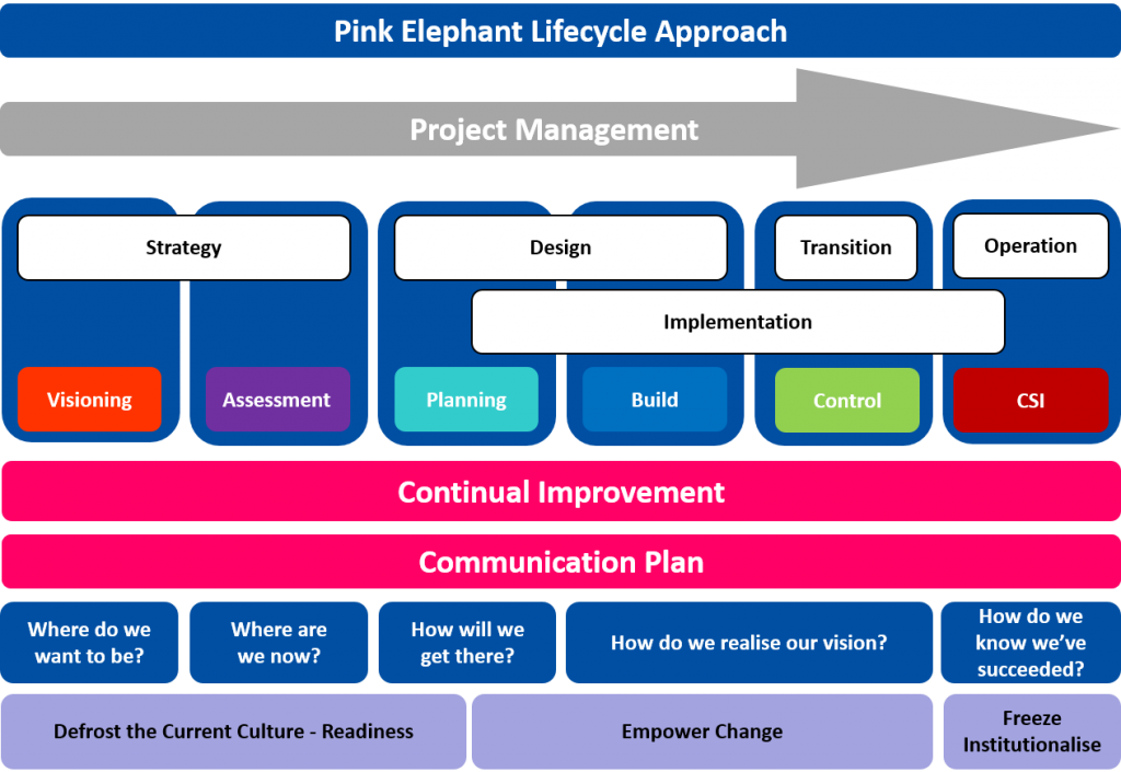Pink Elephant Lifecycle Approach